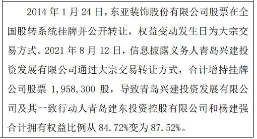 东亚装饰股东增持195.83万股 一致行动人持股比例合计为87.52%
