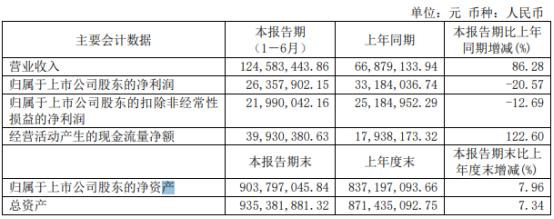 佰仁医疗2021年上半年净利2635.79万下滑20.57% 销售费用增长