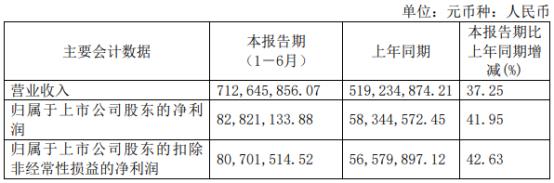 凯立新材2021年上半年净利8282.11万增长41.95% 产品销量增长