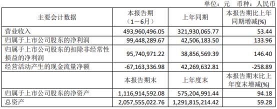 新益昌2021年上半年净利9944.83万增长133.96% 半导体固晶机收入大幅增长