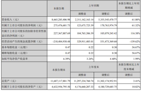 立中集团2021年上半年净利2.75亿增长61.32% 本期销量增长