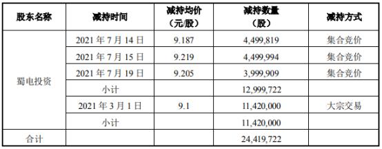 华西证券股东蜀电投资减持2441.97万股 套现约2.24亿 上半年公司净利9.3亿
