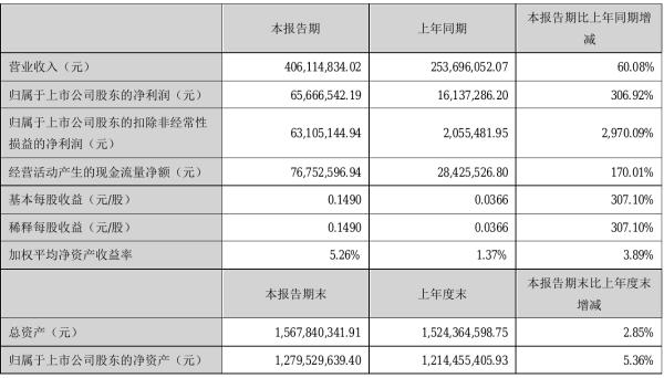 东方钽业2021年半年度净利6566.65万元 同比净利增加306.92%