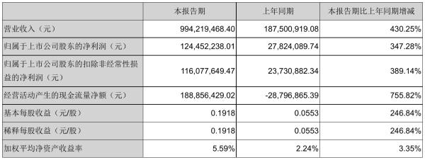 三维化学2021年半年度净利1.24亿元 同比净利增加347.28%