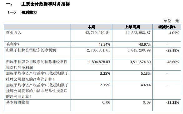 威骏股份2021年上半年净利270.59万减少29.18% 本期购买理财产品金额减少
