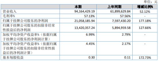 来邦科技2021年上半年净利2105.82万增长177.18% 销售业绩快速增长