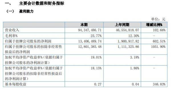 骏宇文博2021年上半年净利1340.65万增长602.51% 前期研发成果带来数字展示技术服务能力