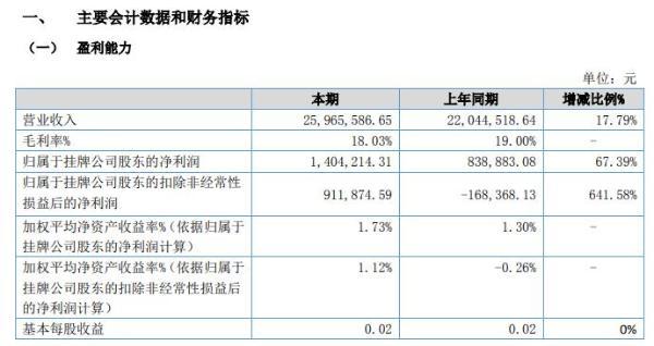 合益食品2021年上半年净利140.42万增长67.39% 营业外收入增加