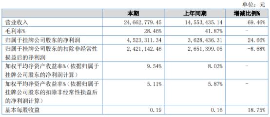 聚祥股份2021年上半年净利452.33万增长24.66% 上期业务订单减少