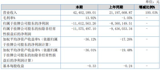 华冶科技2021年上半年亏损1161.26万同比亏损增加 营业成本增加