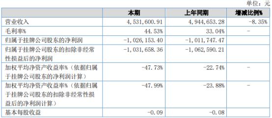 联洋人才2021年上半年亏损102.62万同比亏损增加 管理费用增长