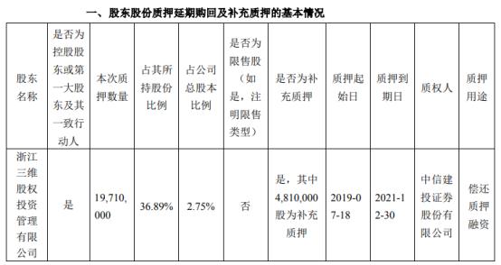 三维通信控股股东三维股权质押1971万股 用于偿还质押融资