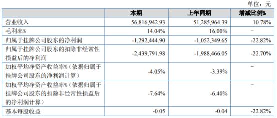 金日创2021年上半年亏损129.24万同比亏损增加 营业成本增加
