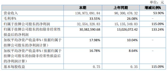 泰达新材2021年上半年净利3255.43万增长115.09% 销售规模增加