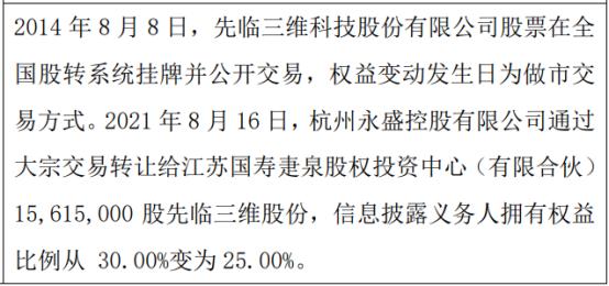 先临三维股东减持1561.5万股 权益变动后持股比例为25%