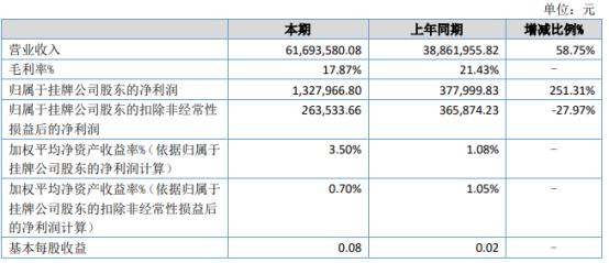 新橡科技2021年上半年净利132.8万增长251.31% 功能性橡胶业务收入增长