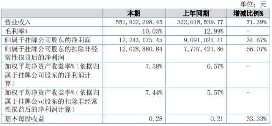 安奇汽车2021年上半年净利1224.32万 较上年同期增长34.67%