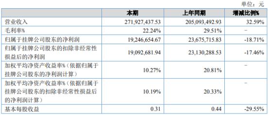 瑞诚科技2021年上半年净利1924.67万下滑18.71% 原材料价格大幅增长