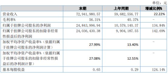 朗鸿科技2021年上半年净利2484.4万增长134.84% 产品毛利率增长