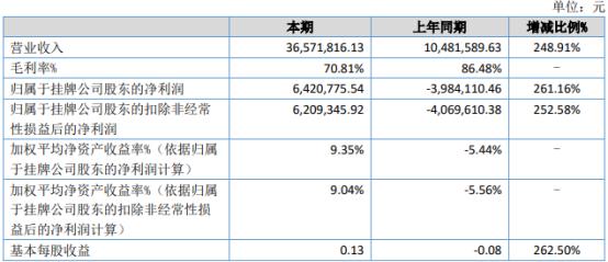 爱知之星2021年上半年净利642.08万同比扭亏为盈 持续扩大客户市场占有率