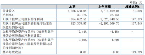 博宇科技2021年上半年净利95.47万同比扭亏为盈 项目进度大幅提升