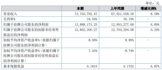 同心传动2021年上半年净利1388.82万增长6.89% 业务规模扩展
