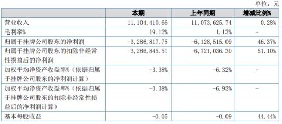 华安新材2021年上半年亏损328.68万同比亏损减少 销售费用下降