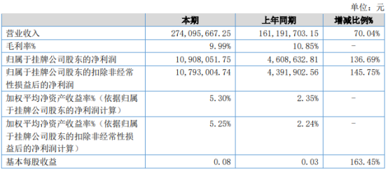 万全物流2021年上半年净利1090.81万增长136.69% 国际海运价格暴涨