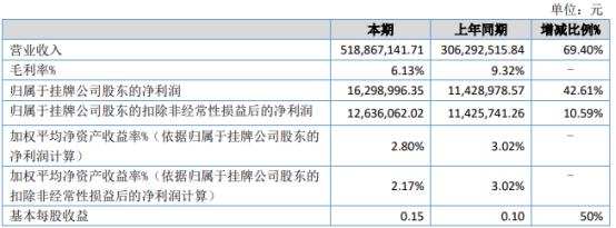 道有道2021年上半年净利1629.9万增长42.61% 财务费用减少