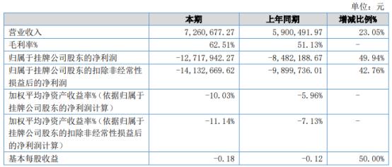 天晴股份2021年上半年亏损1271.79万同比亏损增加 科研投入加大