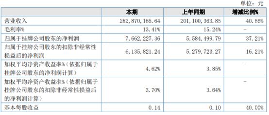 凯德股份2021年上半年净利766.22万增长37.21% 智能化设备需求量不断增加