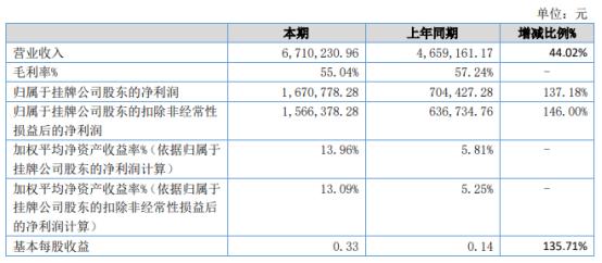 睿观博2021年上半年净利167.08万增长137.18% 单位采购成本降低