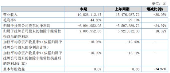 辉腾科技2021年上半年亏损699.5万同比亏损增加 上半年产量销量下降