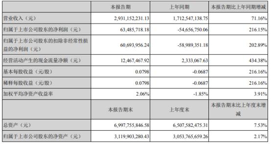 常铝股份2021年上半年净利6348.57万同比扭亏为盈 销售铝价上涨