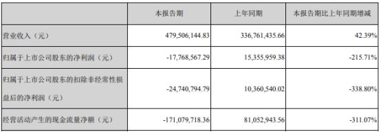 金力泰2021年上半年亏损1776.86万同比由盈转亏 化工原料价格持续上涨