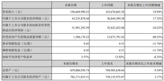 蒙泰高新2021年上半年净利4323.59万增长17.35% 利息收入增加