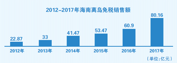 海南离岛免税年度限额增至3万