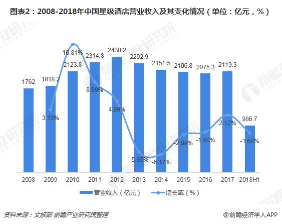 2018年酒店行业发展回顾 回暖趋势延续到2018年了吗?