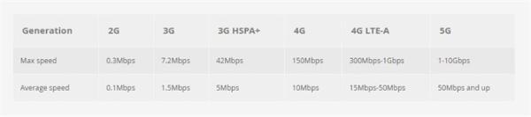 5G真像运营商吹嘘的那么快吗?低延迟才是真正需要