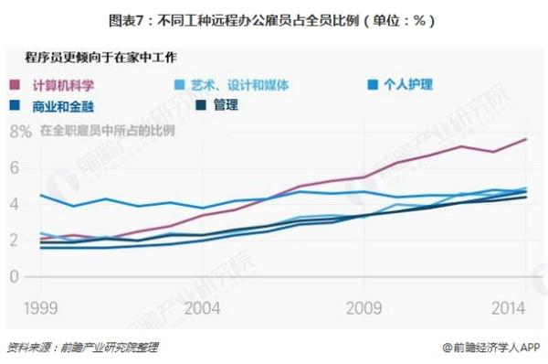 十张图带你了解全球远程办公发展现状,中国市场突围不是梦!