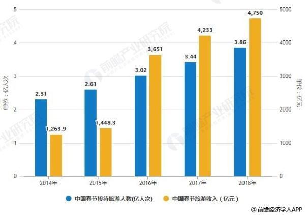 2019年春节4.15亿人出游成绩单:四成逛了博物馆,三成看了文化演出
