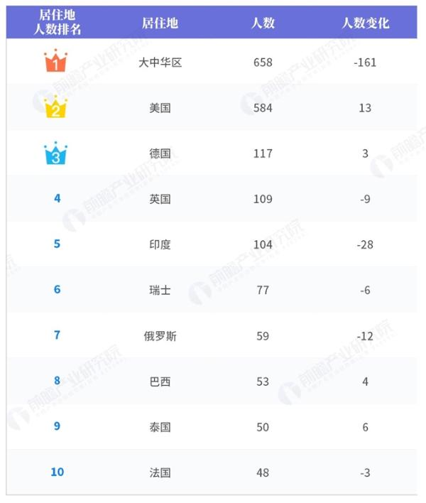 2019胡润全球富豪榜(地区篇):中国共有658名上榜,大多居住在北京