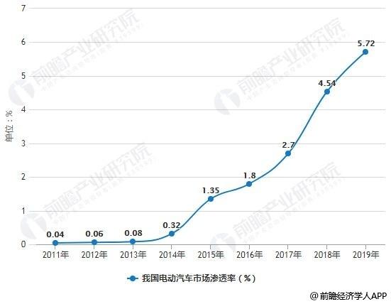 32.8万元!特斯拉国产版Model 3开启预定 蔚来、小鹏汽车自信回应