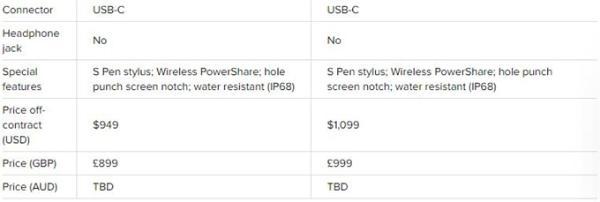 三星Galaxy Note10系列汇总!S Pen技能逆天,轻薄设计视觉震撼,5G版8299元起