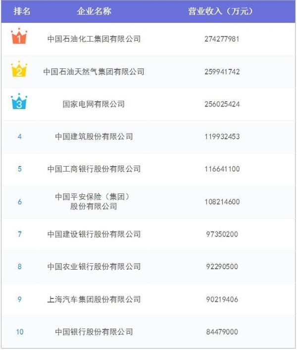 中国企业500强最新榜单出炉!遍布76个行业,研发投入与专利猛增(附榜单)