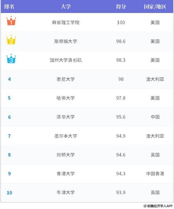 2020世界大学毕业生就业力排名:清华全球第6 中国内地22所进前500(附榜单)