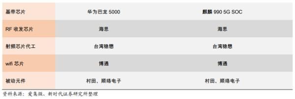 相较于华为Mate30系列1分钟破5亿的火爆,供应商的变化更引人关注