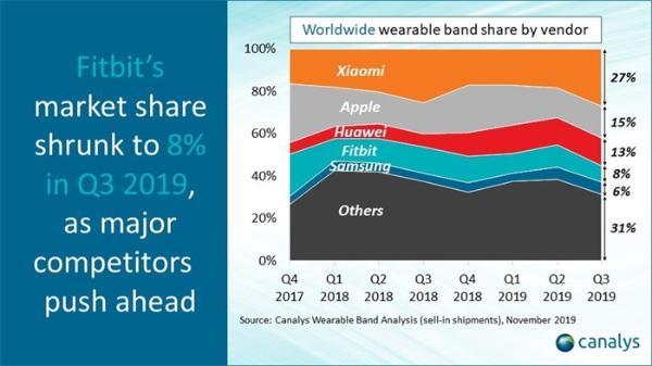 Canalys:2019 Q3小米可穿戴设备市场份额全球第一 苹果、华为紧随其后