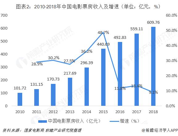 票房创纪录!今年中国平均每人花44元看电影,你贡献了多少?