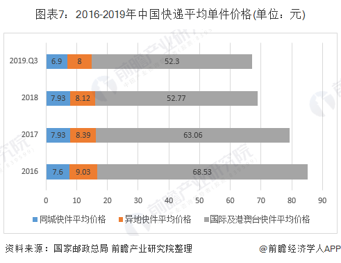 12条不准!北京出台快递价格行为规则:禁止快递价格垄断串通涨价